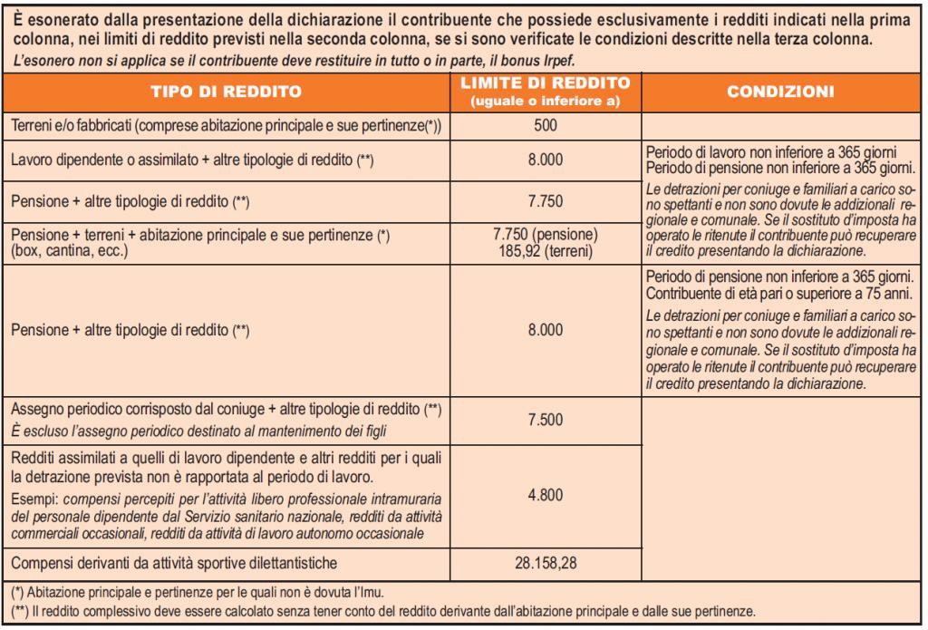 Modello 730 istruzioni per la compilazione studio alessiod for Dichiarazione dei redditi 2017