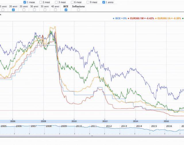 Mutui economici grazie ai tassi negativi